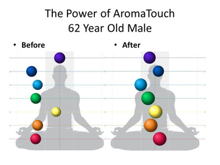 AromaTouch and Bio-Well